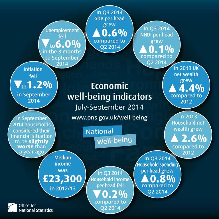 Economic well-being infographic. In July to September 2014 GDP grew 0.6% compared to April to June 2014. In July to September 2014 NNDI per head grew 0.1% compared to April to June 2014. In 2013 UK net wealth grew 4.4% compared to 2012. In 2013 Household net wealth grew 2.6% compared to 2012. In July to September 2014 Household spending per head grew 0.8% compared to April to June 2014. In July to September 2014 Household income per head fell 0.2% compared to April to June 2014. Median income was £23,300 in 2012/13. In September 2014 households considered their financial situation to be slightly worse than a year ago. Inflation fell to 1.2% in September 2014. Unemployment fell to 6.0% in the three months to September 2014.