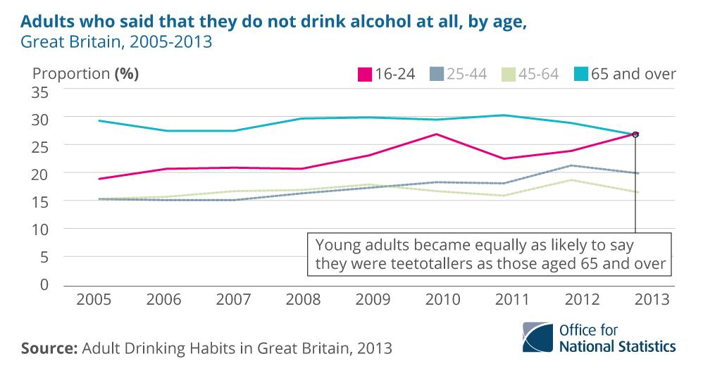 Canada Underage Drinking Rates