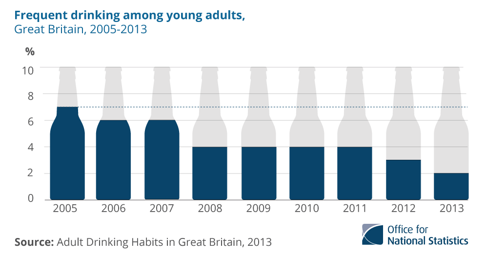 Do People Drink Less Uk