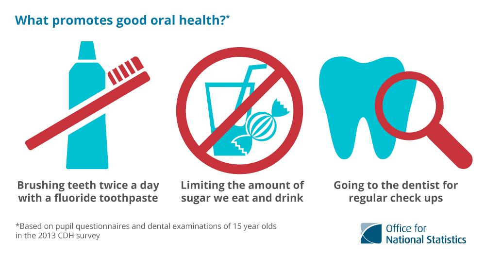 Brushing teeth twice a day with a fluoride toothpaste, limiting the amount of sugar we eat and drink and going to the dentist for regular check-ups all promote good oral health.