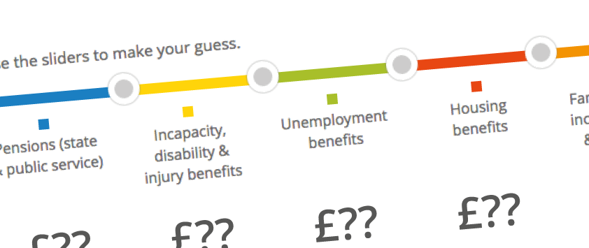 How is the welfare budget spent? | Visual.ONS