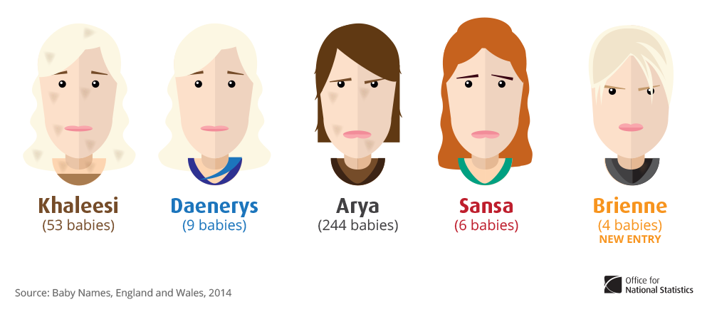 10 Pop Culture Influences On Baby Names Game Of Thrones Marvel