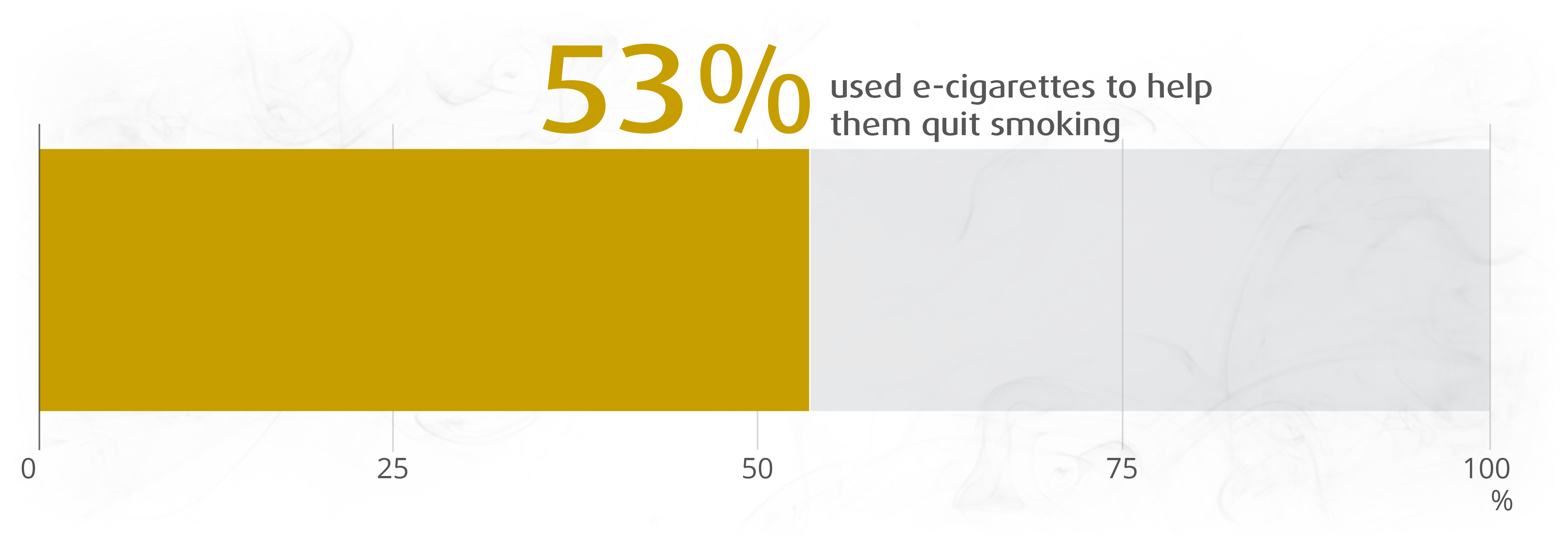 Image result for images of e-cigarettes helping people quit smoking