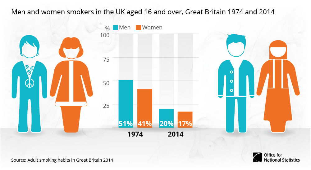 40 years of smoking in the UK