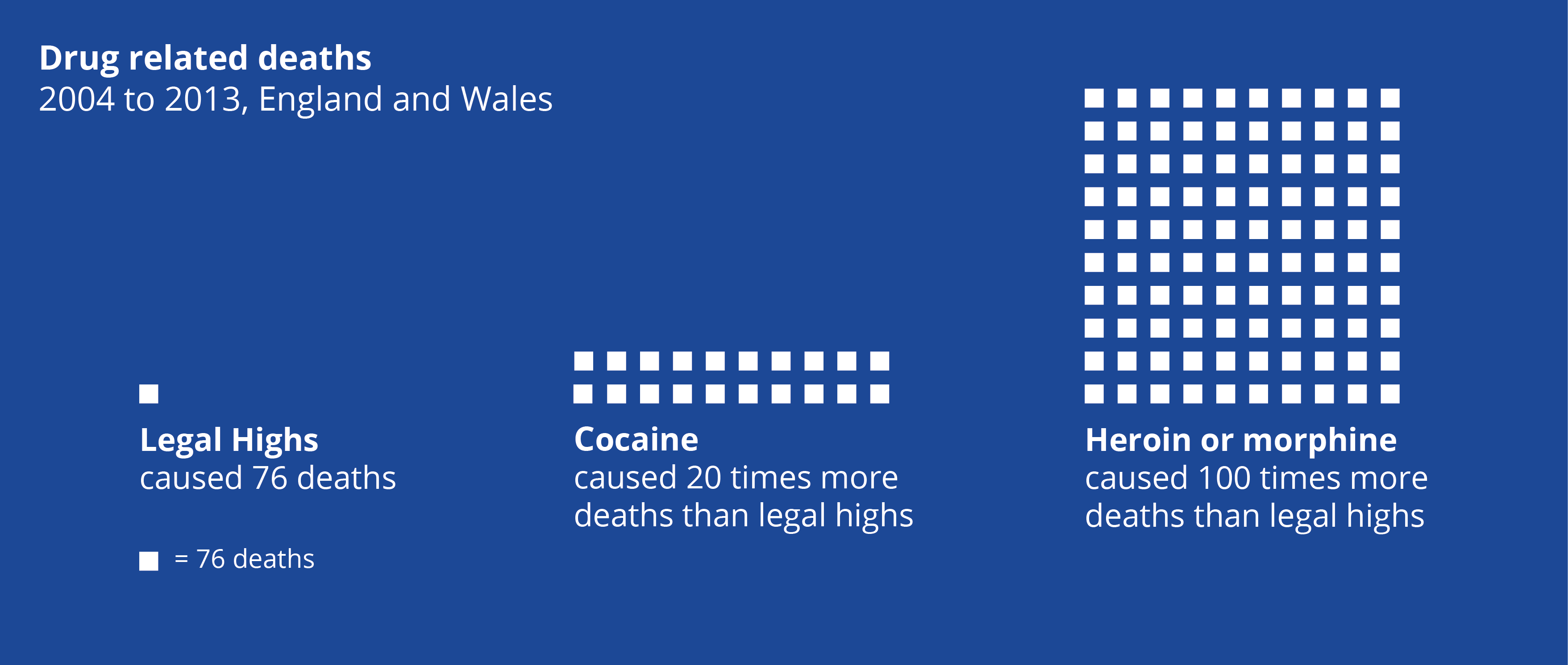 Deaths from legal highs