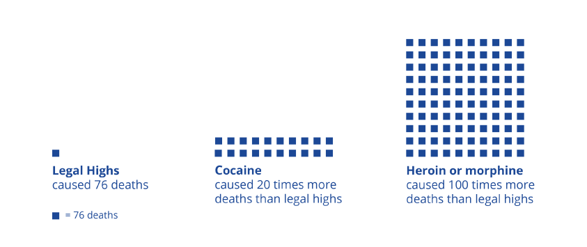 Deaths from 'legal highs' - Office for National Statistics