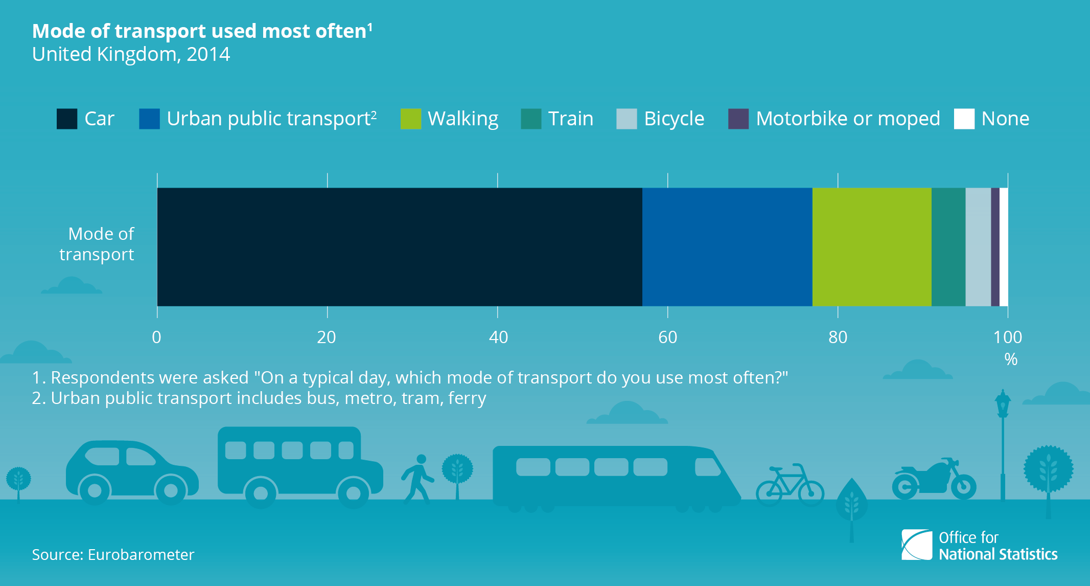 Mode of transport used most often, UK, 2014