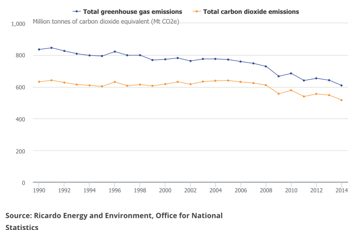 Greenhouse Gas Emissions, UK, 1990 to 2014